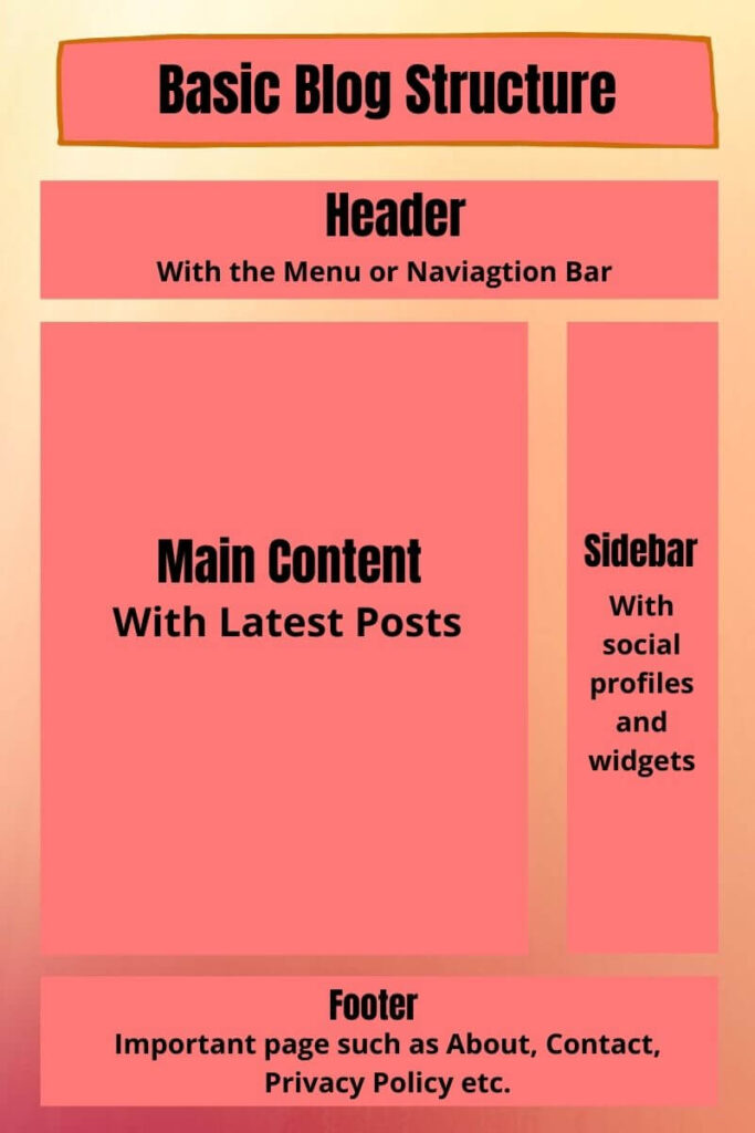 what is a blog - basic structure of a blog